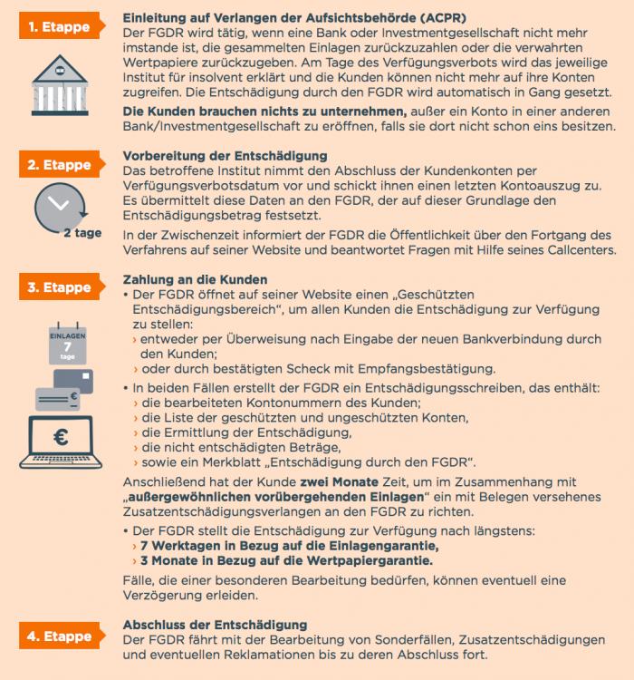 Entschädigungsverfahren am Beispiel der OneyBank (Frankreich) - Zinspilot Erfahrungen